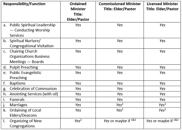 """A """"Functional"""" Analysis of Adventist Ministry"""
